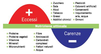 curva nutrizione