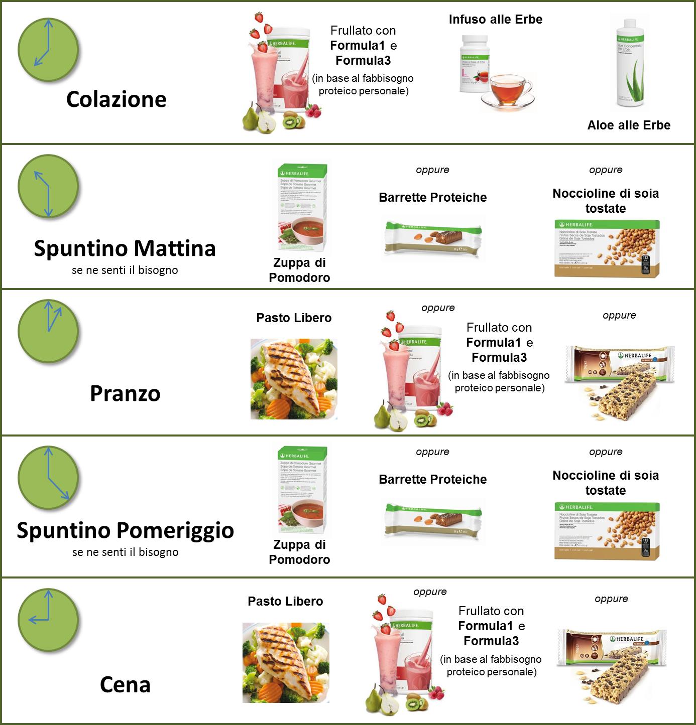 perdere peso dieta alcalina pdf