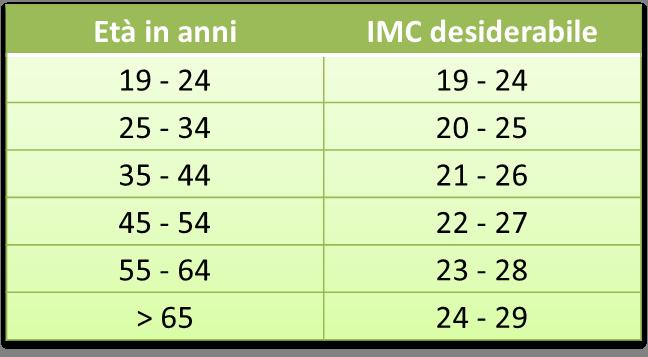 IMC-Tabella