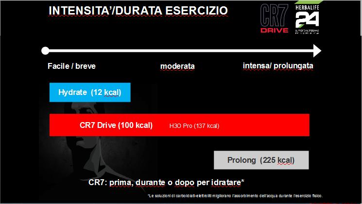 CR7-utilizzo