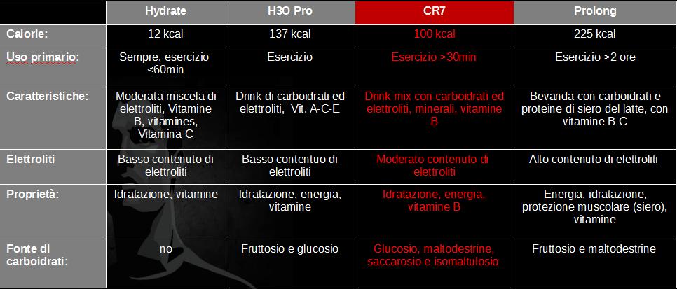 CR7Drive Confronto